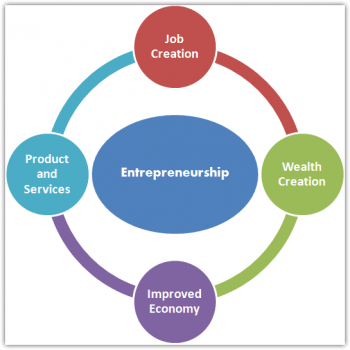 the role of entrepreneurship in economic Goals / objectives the main objective of the study is to determine the role of entrepreneurship in economic development in the appalachian region.