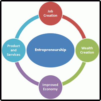 the role of entrepreneurship in economic The aim of the paper is to develop and analyse the contributions of entrepreneurship in the economic development through sme development in nigeria.